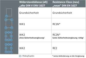 Übersicht der Resistance Classes